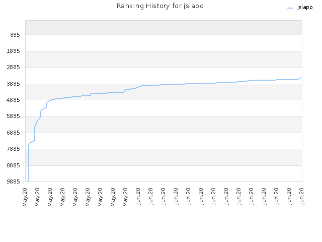 Ranking History for jslapo