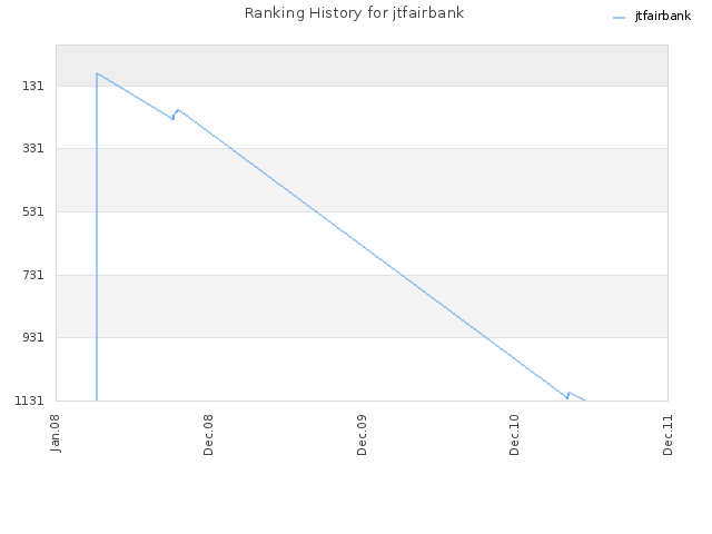 Ranking History for jtfairbank