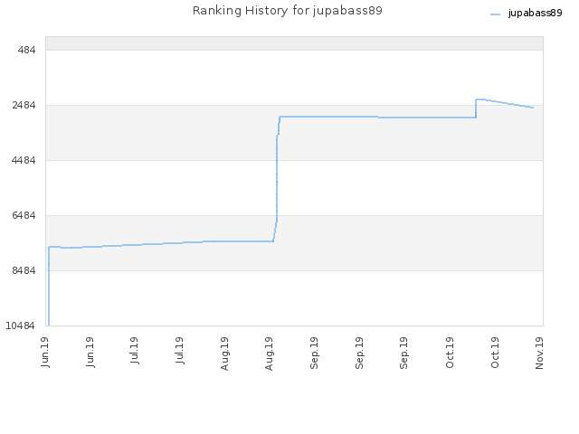 Ranking History for jupabass89