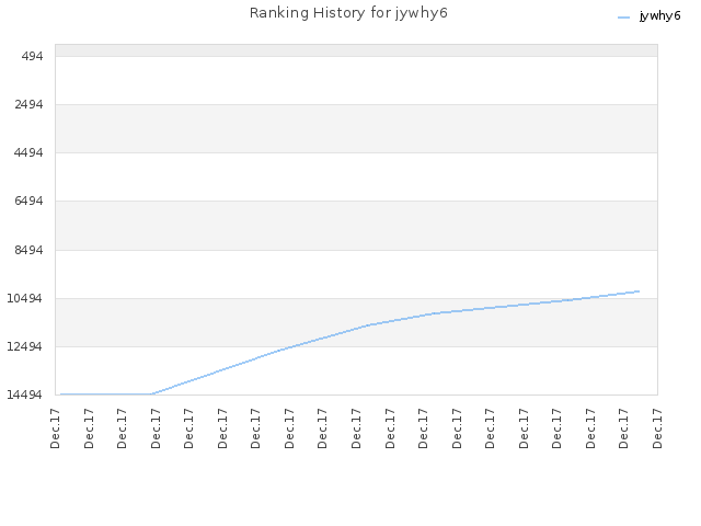 Ranking History for jywhy6