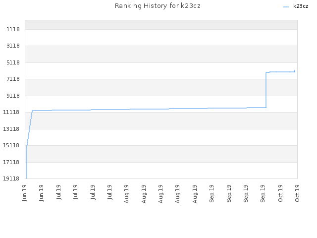 Ranking History for k23cz