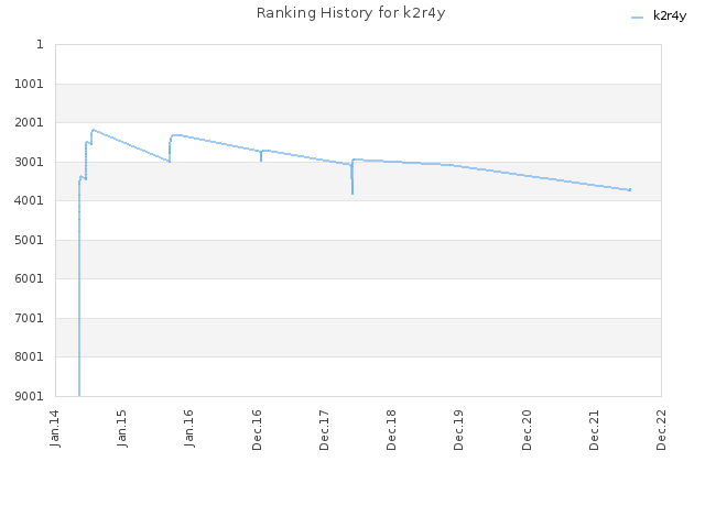 Ranking History for k2r4y