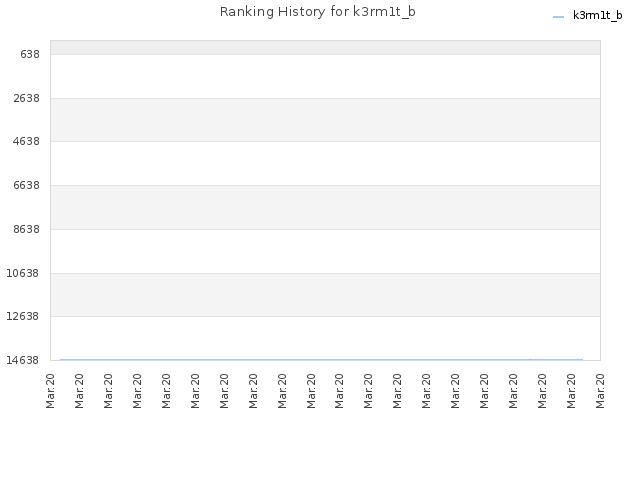 Ranking History for k3rm1t_b