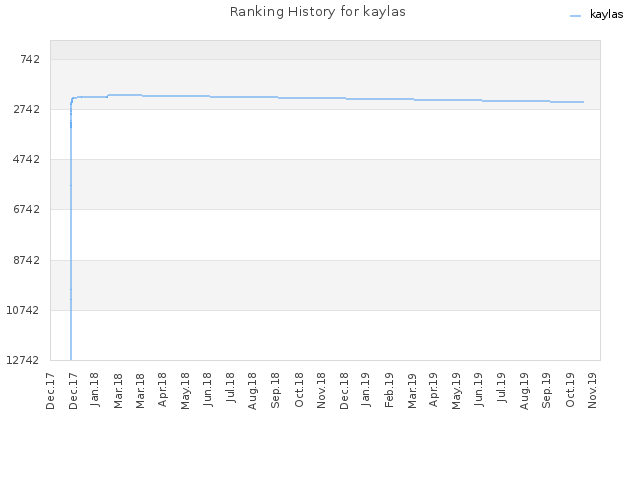 Ranking History for kaylas