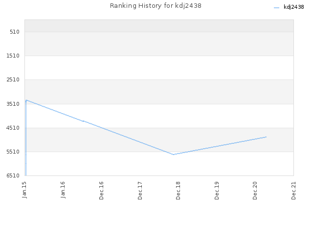 Ranking History for kdj2438