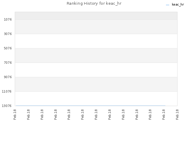 Ranking History for keac_hr