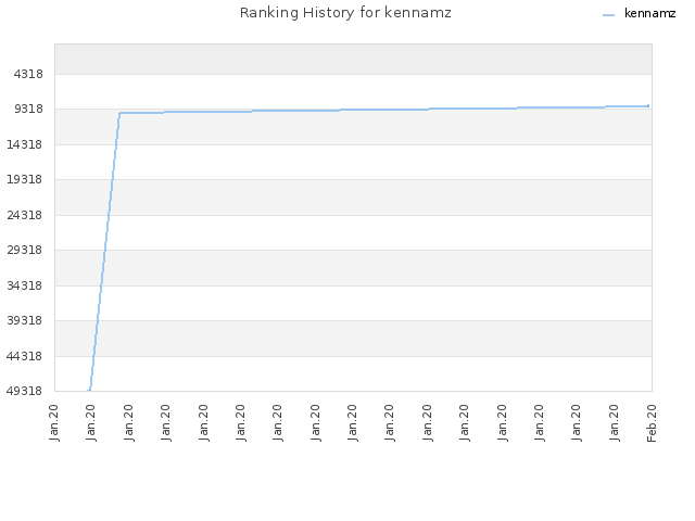Ranking History for kennamz