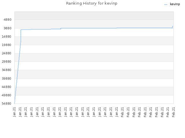 Ranking History for kevinp