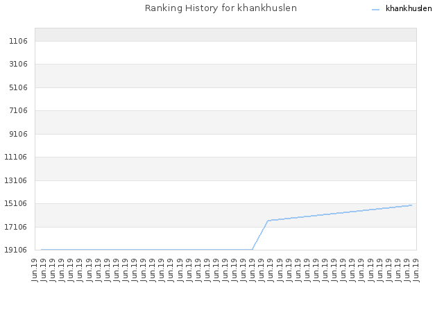 Ranking History for khankhuslen