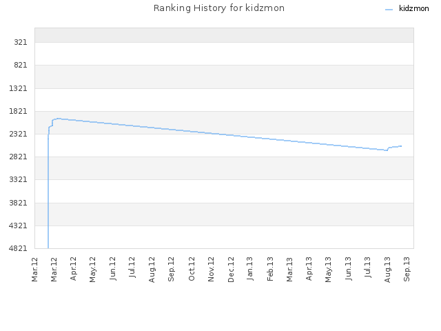 Ranking History for kidzmon