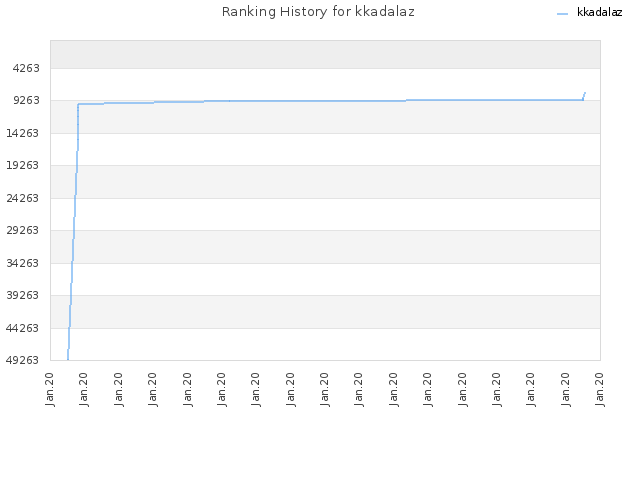 Ranking History for kkadalaz