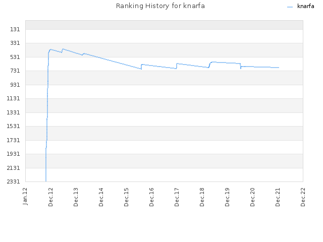 Ranking History for knarfa