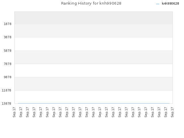 Ranking History for knh990628