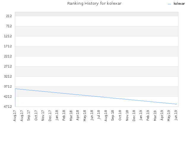 Ranking History for kolexar