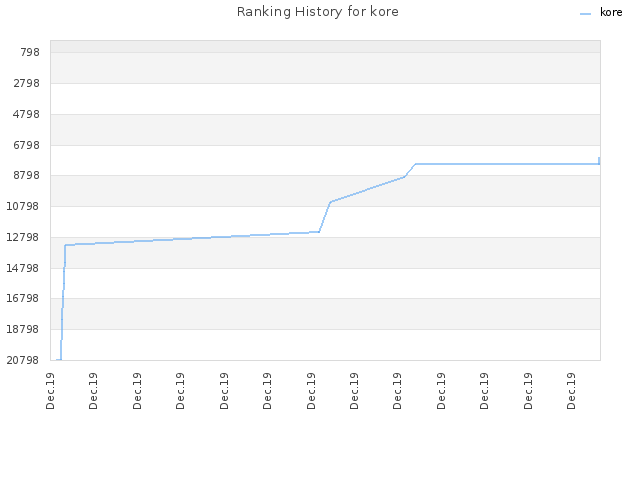 Ranking History for kore