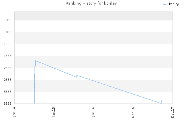 Ranking History for koriley