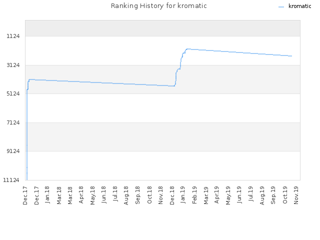 Ranking History for kromatic