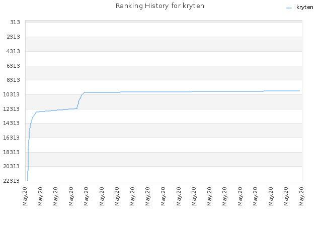 Ranking History for kryten