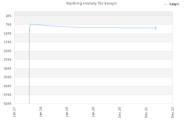 Ranking History for ksisyn
