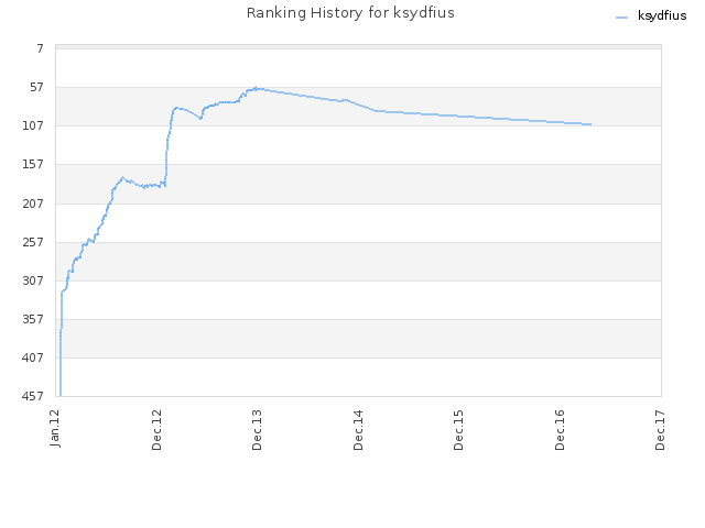 Ranking History for ksydfius
