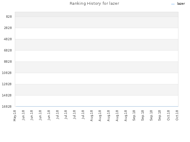 Ranking History for lazer
