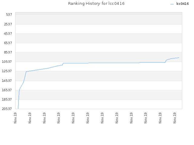 Ranking History for lcc0416