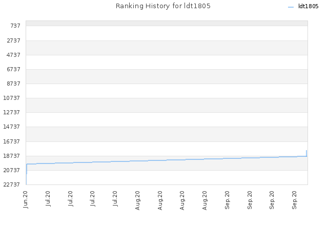 Ranking History for ldt1805