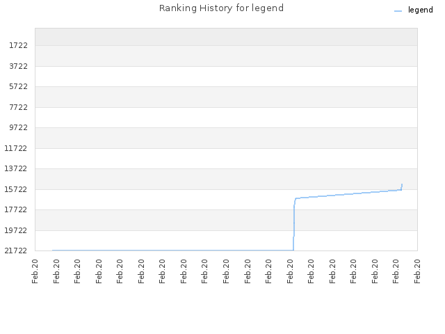 Ranking History for legend