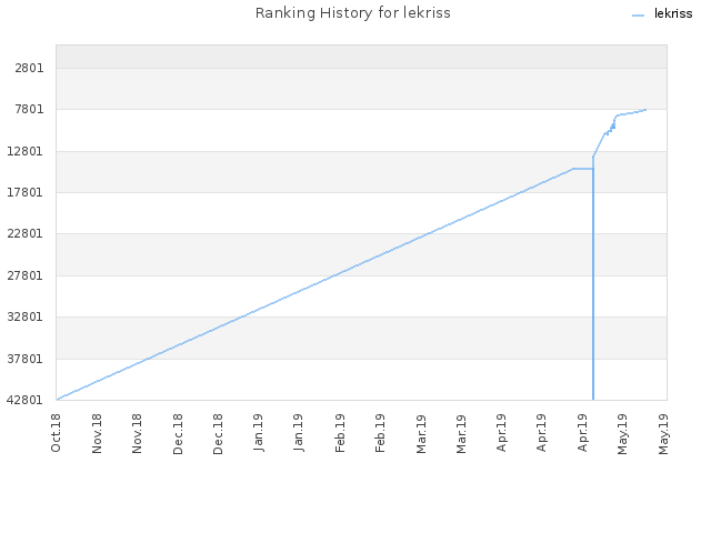 Ranking History for lekriss