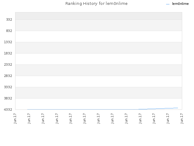 Ranking History for lem0nlime