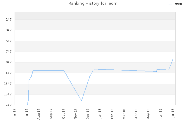 Ranking History for leom