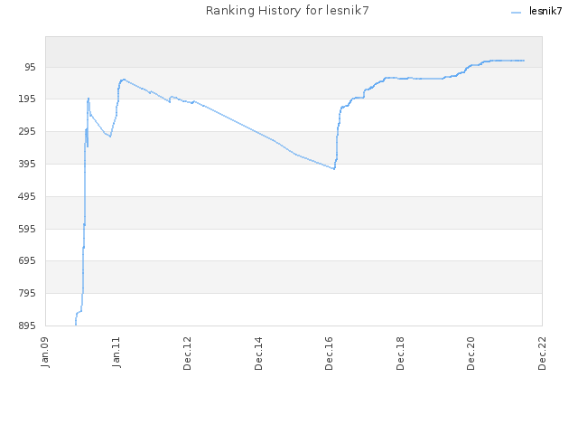 Ranking History for lesnik7