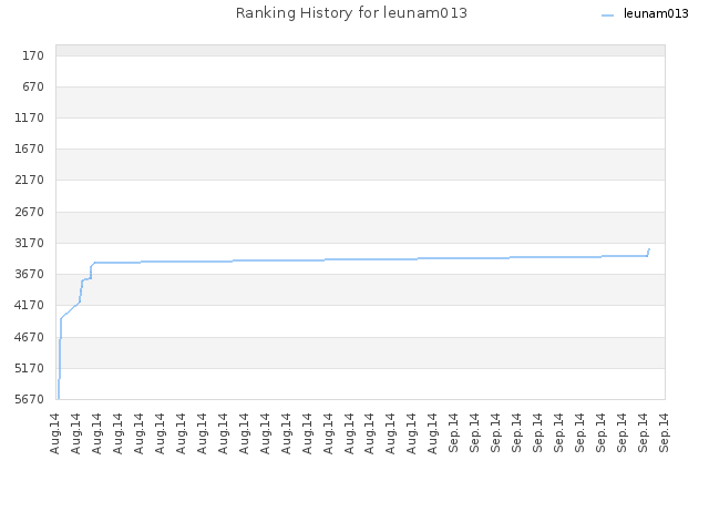 Ranking History for leunam013
