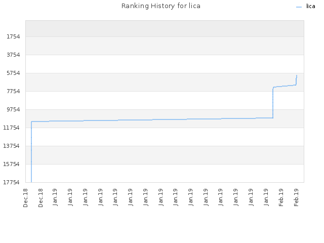 Ranking History for lica