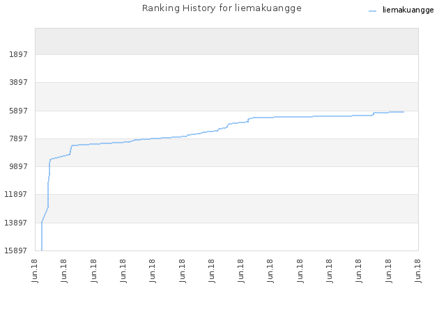 Ranking History for liemakuangge