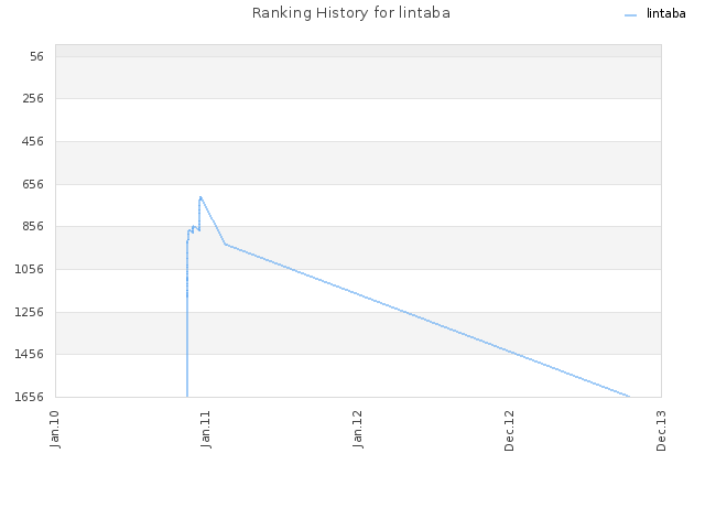Ranking History for lintaba