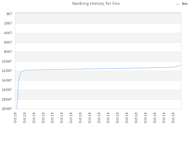 Ranking History for linx