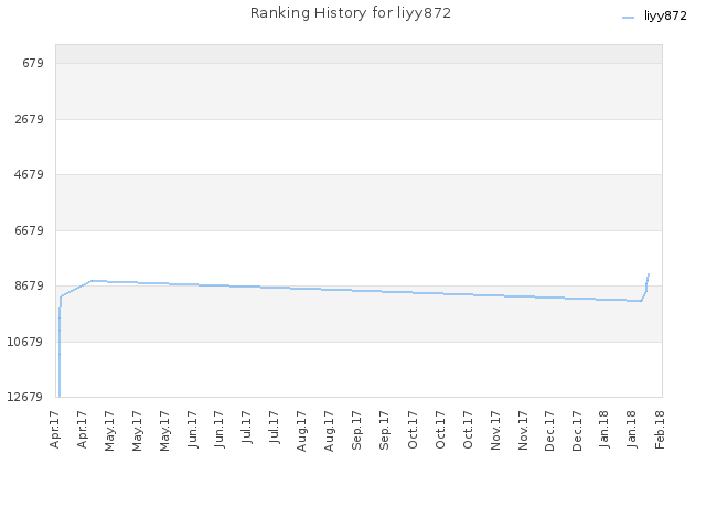 Ranking History for liyy872