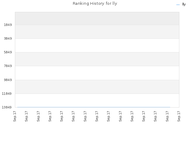 Ranking History for lly
