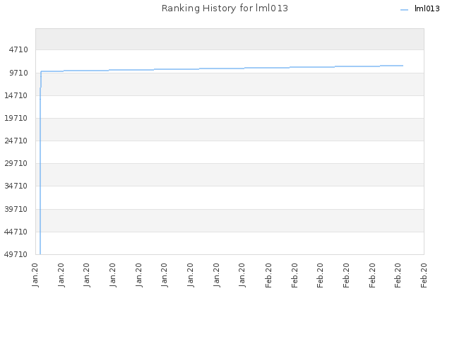 Ranking History for lml013
