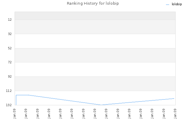 Ranking History for lolobip