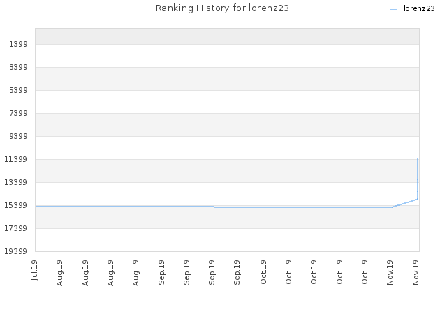 Ranking History for lorenz23