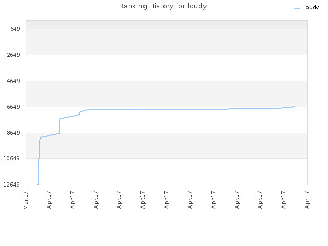 Ranking History for loudy