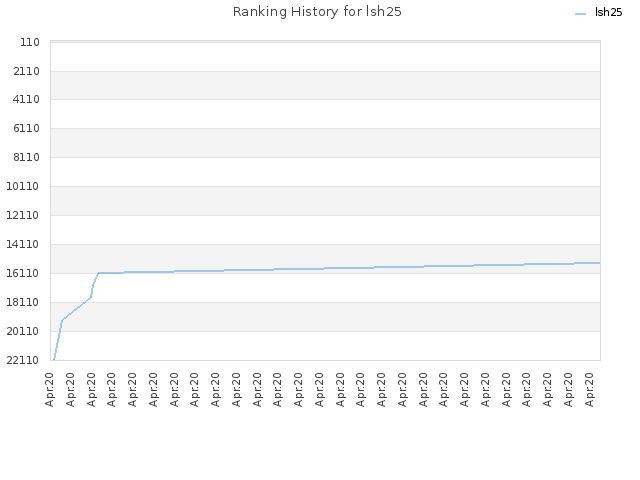 Ranking History for lsh25