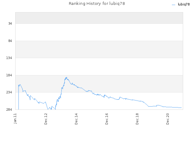 Ranking History for lubiq78
