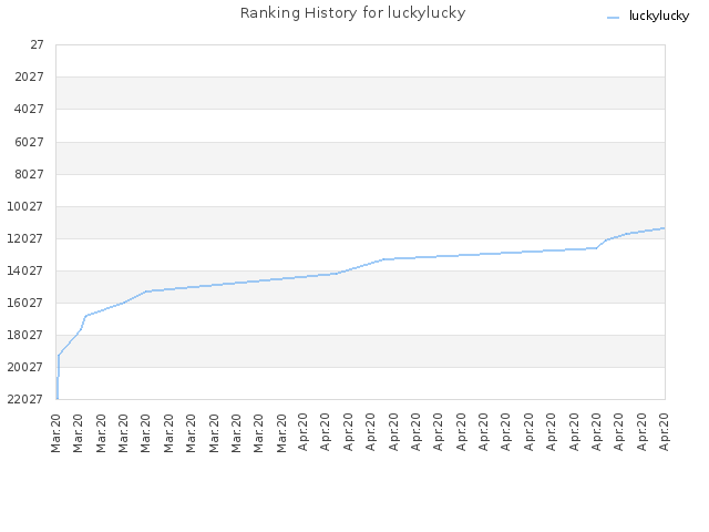 Ranking History for luckylucky