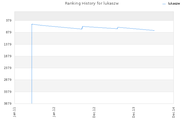 Ranking History for lukaszw