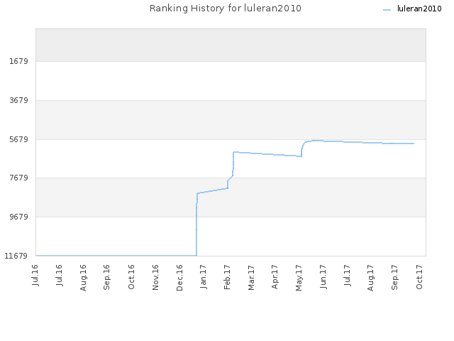 Ranking History for luleran2010
