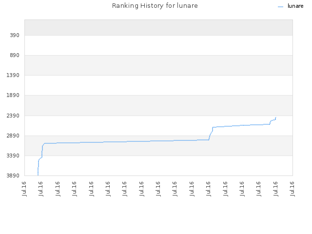 Ranking History for lunare