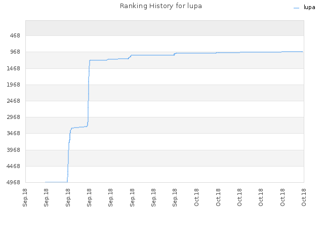 Ranking History for lupa